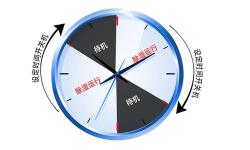 <font color='#000000'>山东莱芜市除湿机厂家_减湿机怎么选择</font>